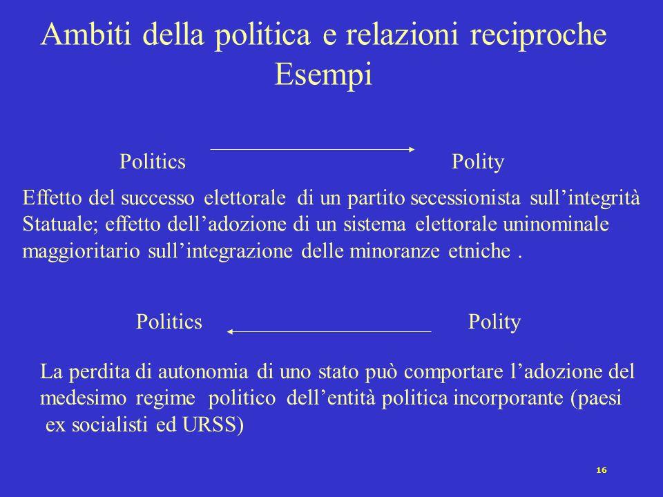 15 Ambiti della politica e relazioni reciproche Esempi PoliticsPolicy PoliticsPolicy Effetto della vittoria di un partito sulle politiche economiche a