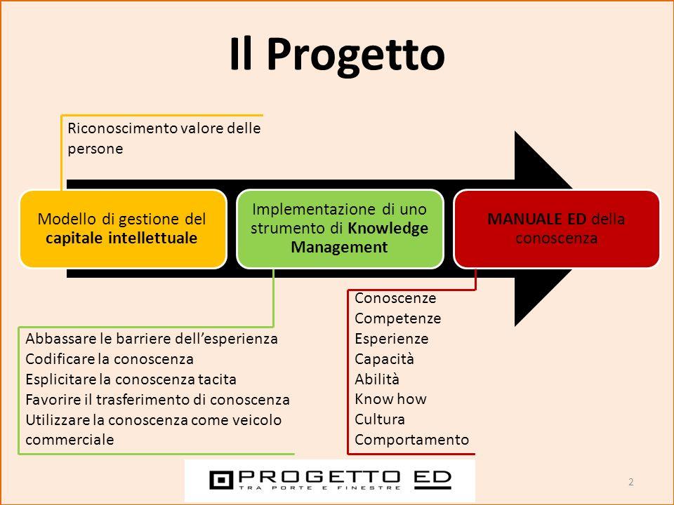 2 Il Progetto Modello di gestione del capitale intellettuale Implementazione di uno strumento di Knowledge Management MANUALE ED della conoscenza Cono