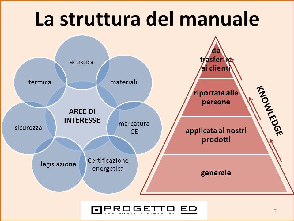 7 La struttura del manuale AREE DI INTERESSE acustica materiali marcatura CE Certificazione energetica legislazione sicurezza termica generale applica