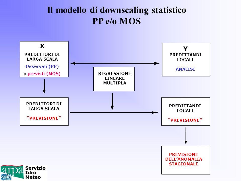 Il modello di downscaling statistico PP e/o MOS PREDITTANDI LOCALI PREVISIONE PREDITTORI DI LARGA SCALA PREVISIONE Y PREDITTANDI LOCALI ANALISI REGRES