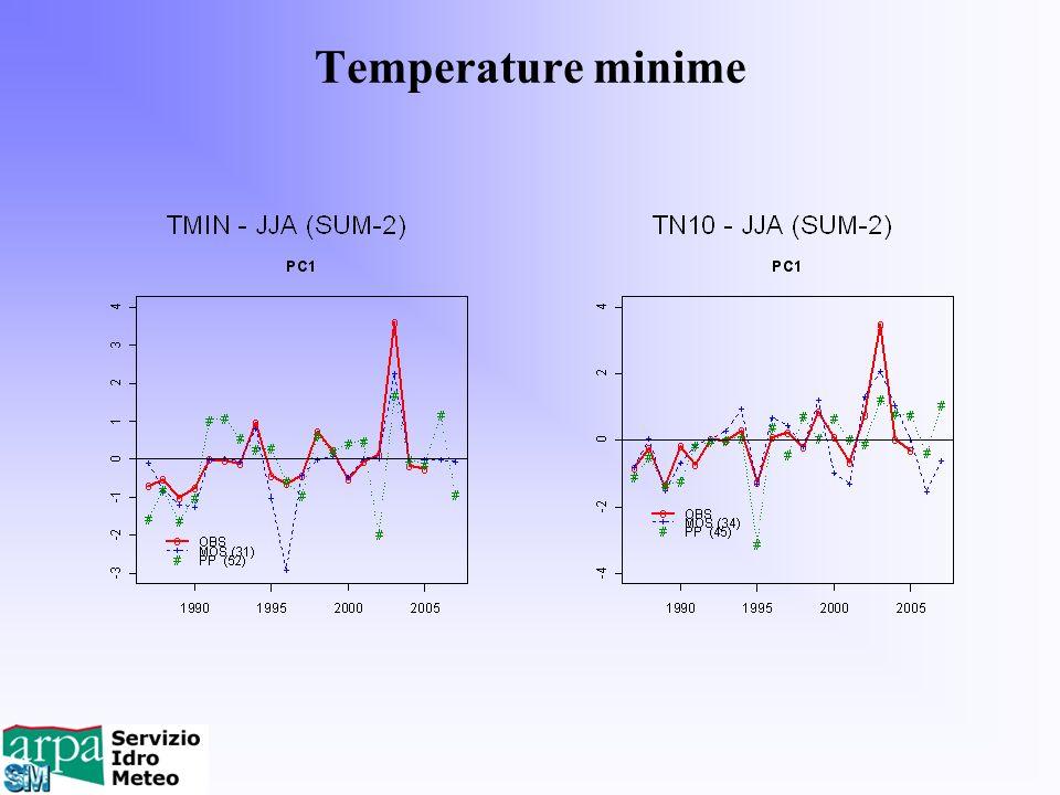 Temperature minime