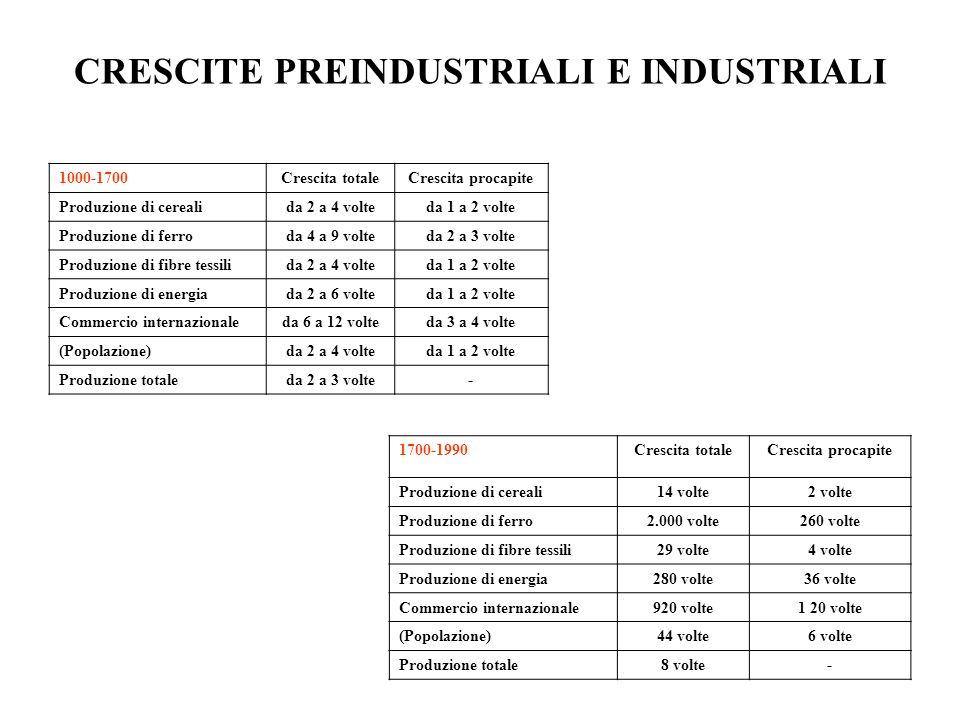 CRESCITE PREINDUSTRIALI E INDUSTRIALI 1000-1700Crescita totaleCrescita procapite Produzione di cerealida 2 a 4 volteda 1 a 2 volte Produzione di ferro