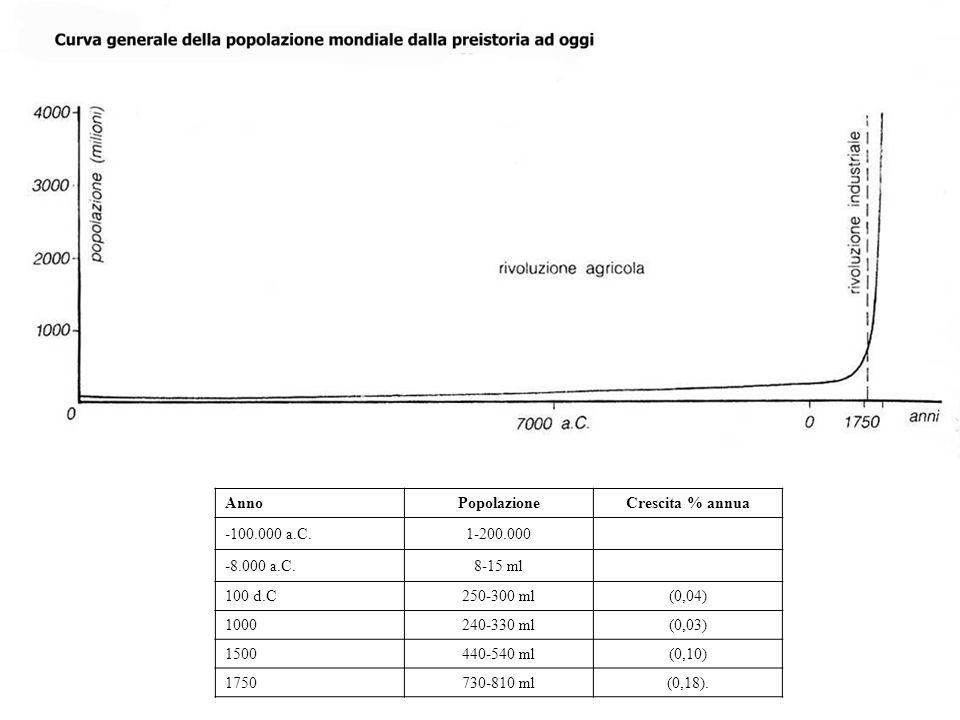 AnnoPopolazioneCrescita % annua -100.000 a.C.1-200.000 -8.000 a.C.8-15 ml 100 d.C250-300 ml(0,04) 1000240-330 ml(0,03) 1500440-540 ml(0,10) 1750730-81