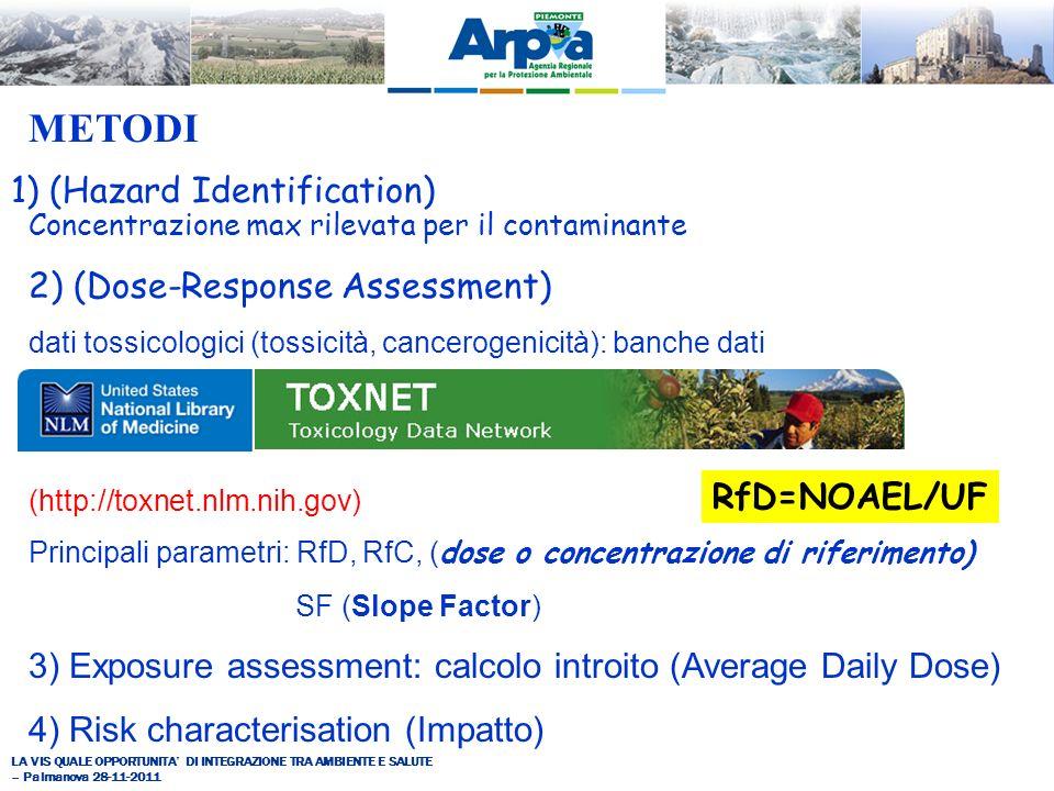 1) (Hazard Identification) Concentrazione max rilevata per il contaminante 2) (Dose-Response Assessment) dati tossicologici (tossicità, cancerogenicità): banche dati (http://toxnet.nlm.nih.gov) Principali parametri: RfD, RfC, ( dose o concentrazione di riferimento) SF (Slope Factor) 3) Exposure assessment: calcolo introito (Average Daily Dose) 4) Risk characterisation (Impatto) METODI RfD=NOAEL/UF
