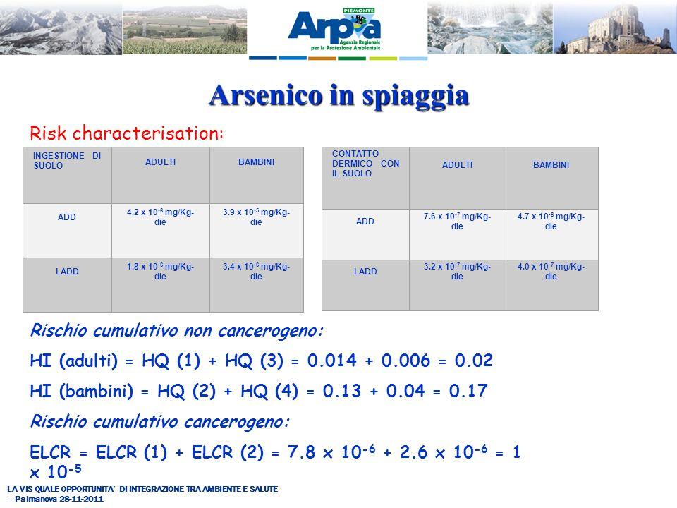 LA VIS QUALE OPPORTUNITA DI INTEGRAZIONE TRA AMBIENTE E SALUTE – Palmanova 28-11-2011 Risk characterisation: Arsenico in spiaggia INGESTIONE DI SUOLO ADULTIBAMBINI ADD 4.2 x 10 -6 mg/Kg- die 3.9 x 10 -5 mg/Kg- die LADD 1.8 x 10 -6 mg/Kg- die 3.4 x 10 -6 mg/Kg- die CONTATTO DERMICO CON IL SUOLO ADULTIBAMBINI ADD 7.6 x 10 -7 mg/Kg- die 4.7 x 10 -6 mg/Kg- die LADD 3.2 x 10 -7 mg/Kg- die 4.0 x 10 -7 mg/Kg- die Rischio cumulativo non cancerogeno: HI (adulti) = HQ (1) + HQ (3) = 0.014 + 0.006 = 0.02 HI (bambini) = HQ (2) + HQ (4) = 0.13 + 0.04 = 0.17 Rischio cumulativo cancerogeno: ELCR = ELCR (1) + ELCR (2) = 7.8 x 10 -6 + 2.6 x 10 -6 = 1 x 10 -5