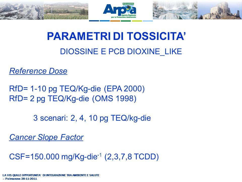 LA VIS QUALE OPPORTUNITA DI INTEGRAZIONE TRA AMBIENTE E SALUTE – Palmanova 28-11-2011 DIOSSINE E PCB DIOXINE_LIKE Reference Dose RfD= 1-10 pg TEQ/Kg-die (EPA 2000) RfD= 2 pg TEQ/Kg-die (OMS 1998) 3 scenari: 2, 4, 10 pg TEQ/kg-die Cancer Slope Factor CSF=150.000 mg/Kg-die -1 (2,3,7,8 TCDD) PARAMETRI DI TOSSICITA