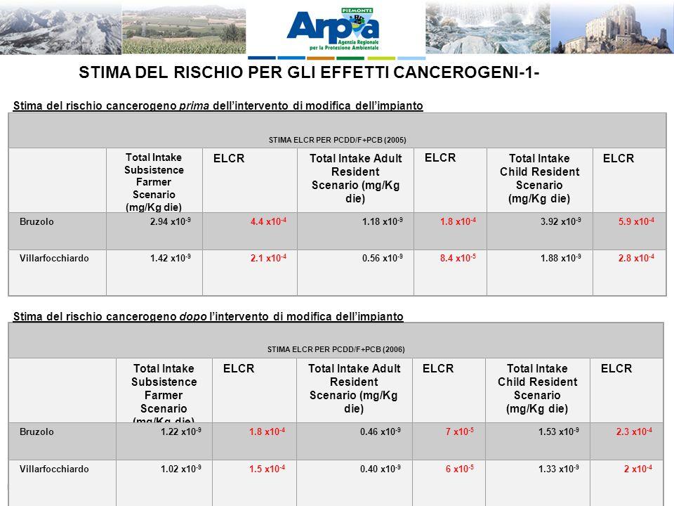 LA VIS QUALE OPPORTUNITA DI INTEGRAZIONE TRA AMBIENTE E SALUTE – Palmanova 28-11-2011 STIMA DEL RISCHIO PER GLI EFFETTI CANCEROGENI-1- STIMA ELCR PER PCDD/F+PCB (2005) Total Intake Subsistence Farmer Scenario (mg/Kg die) ELCRTotal Intake Adult Resident Scenario (mg/Kg die) ELCRTotal Intake Child Resident Scenario (mg/Kg die) ELCR Bruzolo2.94 x10 -9 4.4 x10 -4 1.18 x10 -9 1.8 x10 -4 3.92 x10 -9 5.9 x10 -4 Villarfocchiardo1.42 x10 -9 2.1 x10 -4 0.56 x10 -9 8.4 x10 -5 1.88 x10 -9 2.8 x10 -4 Stima del rischio cancerogeno prima dellintervento di modifica dellimpianto STIMA ELCR PER PCDD/F+PCB (2006) Total Intake Subsistence Farmer Scenario (mg/Kg die) ELCRTotal Intake Adult Resident Scenario (mg/Kg die) ELCRTotal Intake Child Resident Scenario (mg/Kg die) ELCR Bruzolo1.22 x10 -9 1.8 x10 -4 0.46 x10 -9 7 x10 -5 1.53 x10 -9 2.3 x10 -4 Villarfocchiardo1.02 x10 -9 1.5 x10 -4 0.40 x10 -9 6 x10 -5 1.33 x10 -9 2 x10 -4 Stima del rischio cancerogeno dopo lintervento di modifica dellimpianto