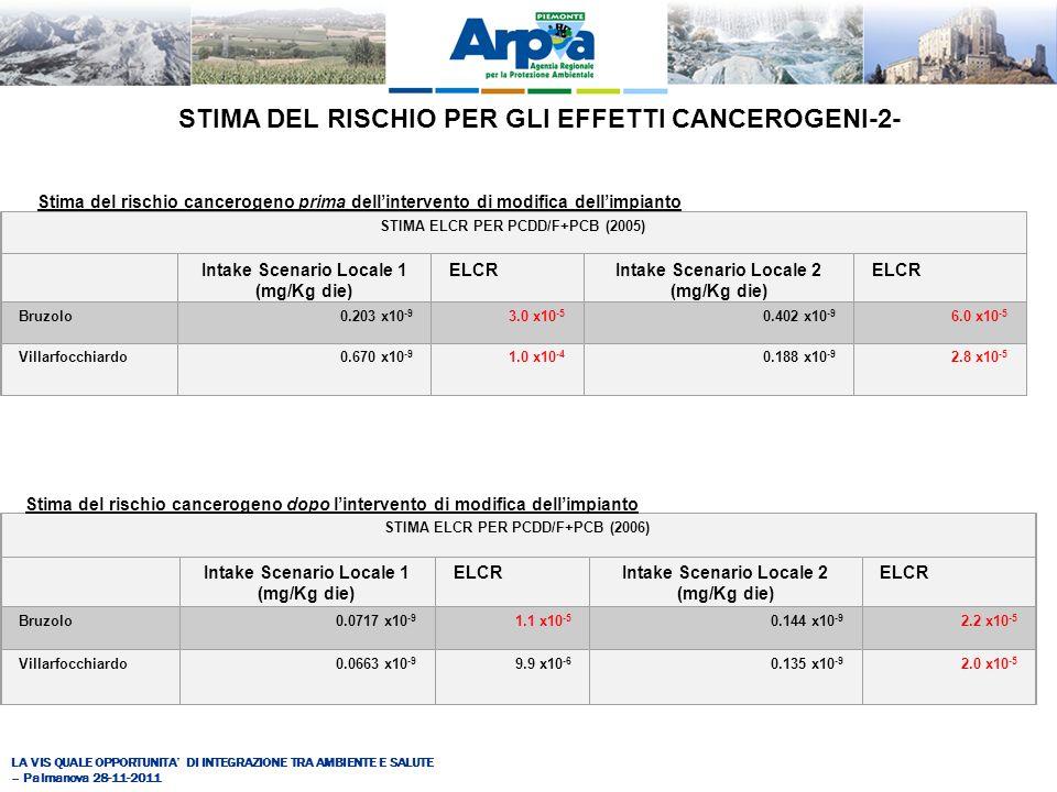 LA VIS QUALE OPPORTUNITA DI INTEGRAZIONE TRA AMBIENTE E SALUTE – Palmanova 28-11-2011 STIMA DEL RISCHIO PER GLI EFFETTI CANCEROGENI-2- Stima del rischio cancerogeno prima dellintervento di modifica dellimpianto STIMA ELCR PER PCDD/F+PCB (2005) Intake Scenario Locale 1 (mg/Kg die) ELCRIntake Scenario Locale 2 (mg/Kg die) ELCR Bruzolo0.203 x10 -9 3.0 x10 -5 0.402 x10 -9 6.0 x10 -5 Villarfocchiardo0.670 x10 -9 1.0 x10 -4 0.188 x10 -9 2.8 x10 -5 STIMA ELCR PER PCDD/F+PCB (2006) Intake Scenario Locale 1 (mg/Kg die) ELCRIntake Scenario Locale 2 (mg/Kg die) ELCR Bruzolo0.0717 x10 -9 1.1 x10 -5 0.144 x10 -9 2.2 x10 -5 Villarfocchiardo0.0663 x10 -9 9.9 x10 -6 0.135 x10 -9 2.0 x10 -5 Stima del rischio cancerogeno dopo lintervento di modifica dellimpianto