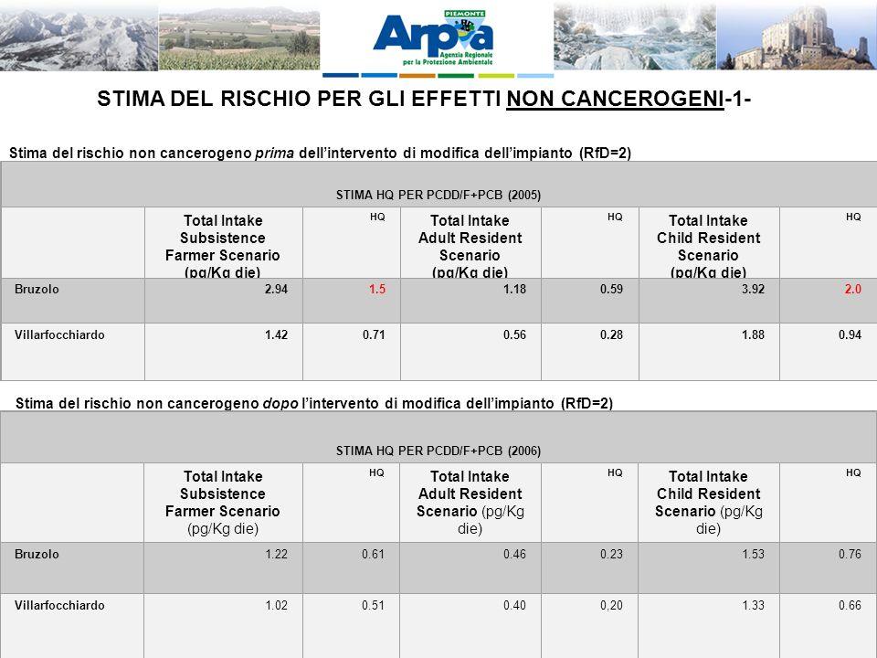 LA VIS QUALE OPPORTUNITA DI INTEGRAZIONE TRA AMBIENTE E SALUTE – Palmanova 28-11-2011 STIMA DEL RISCHIO PER GLI EFFETTI NON CANCEROGENI-1- Stima del rischio non cancerogeno prima dellintervento di modifica dellimpianto (RfD=2) STIMA HQ PER PCDD/F+PCB (2005) Total Intake Subsistence Farmer Scenario (pg/Kg die) HQ Total Intake Adult Resident Scenario (pg/Kg die) HQ Total Intake Child Resident Scenario (pg/Kg die) HQ Bruzolo2.941.51.180.593.922.0 Villarfocchiardo1.420.710.560.281.880.94 Stima del rischio non cancerogeno dopo lintervento di modifica dellimpianto (RfD=2) STIMA HQ PER PCDD/F+PCB (2006) Total Intake Subsistence Farmer Scenario (pg/Kg die) HQ Total Intake Adult Resident Scenario (pg/Kg die) HQ Total Intake Child Resident Scenario (pg/Kg die) HQ Bruzolo1.220.610.460.231.530.76 Villarfocchiardo1.020.510.400,201.330.66