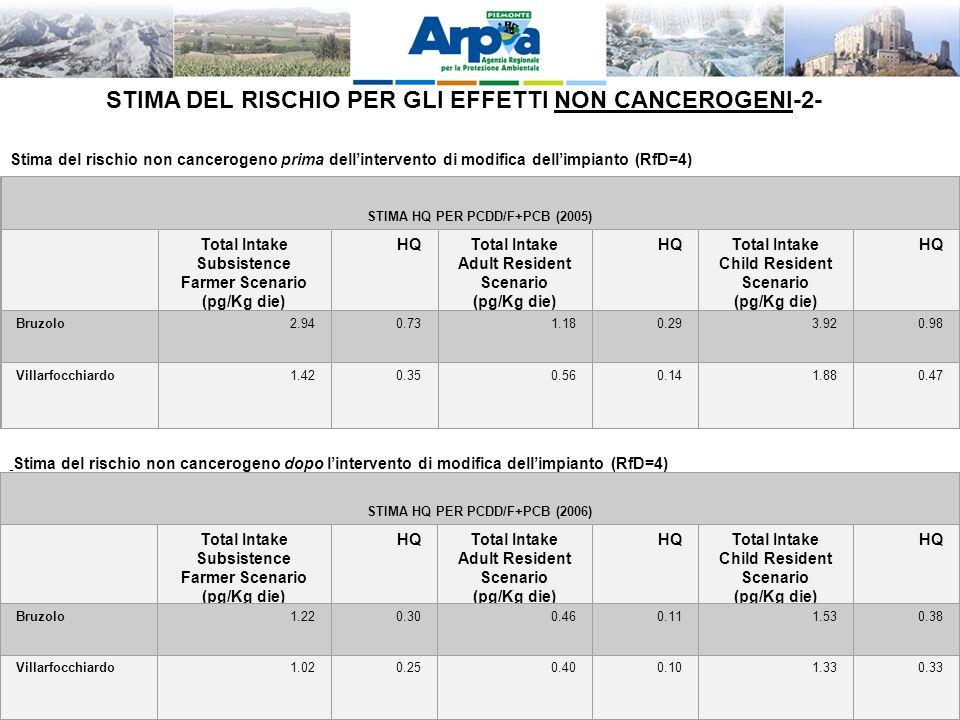 LA VIS QUALE OPPORTUNITA DI INTEGRAZIONE TRA AMBIENTE E SALUTE – Palmanova 28-11-2011 STIMA DEL RISCHIO PER GLI EFFETTI NON CANCEROGENI-2- Stima del rischio non cancerogeno prima dellintervento di modifica dellimpianto (RfD=4) STIMA HQ PER PCDD/F+PCB (2005) Total Intake Subsistence Farmer Scenario (pg/Kg die) HQTotal Intake Adult Resident Scenario (pg/Kg die) HQTotal Intake Child Resident Scenario (pg/Kg die) HQ Bruzolo2.940.731.180.293.920.98 Villarfocchiardo1.420.350.560.141.880.47 Stima del rischio non cancerogeno dopo lintervento di modifica dellimpianto (RfD=4) STIMA HQ PER PCDD/F+PCB (2006) Total Intake Subsistence Farmer Scenario (pg/Kg die) HQTotal Intake Adult Resident Scenario (pg/Kg die) HQTotal Intake Child Resident Scenario (pg/Kg die) HQ Bruzolo1.220.300.460.111.530.38 Villarfocchiardo1.020.250.400.101.330.33