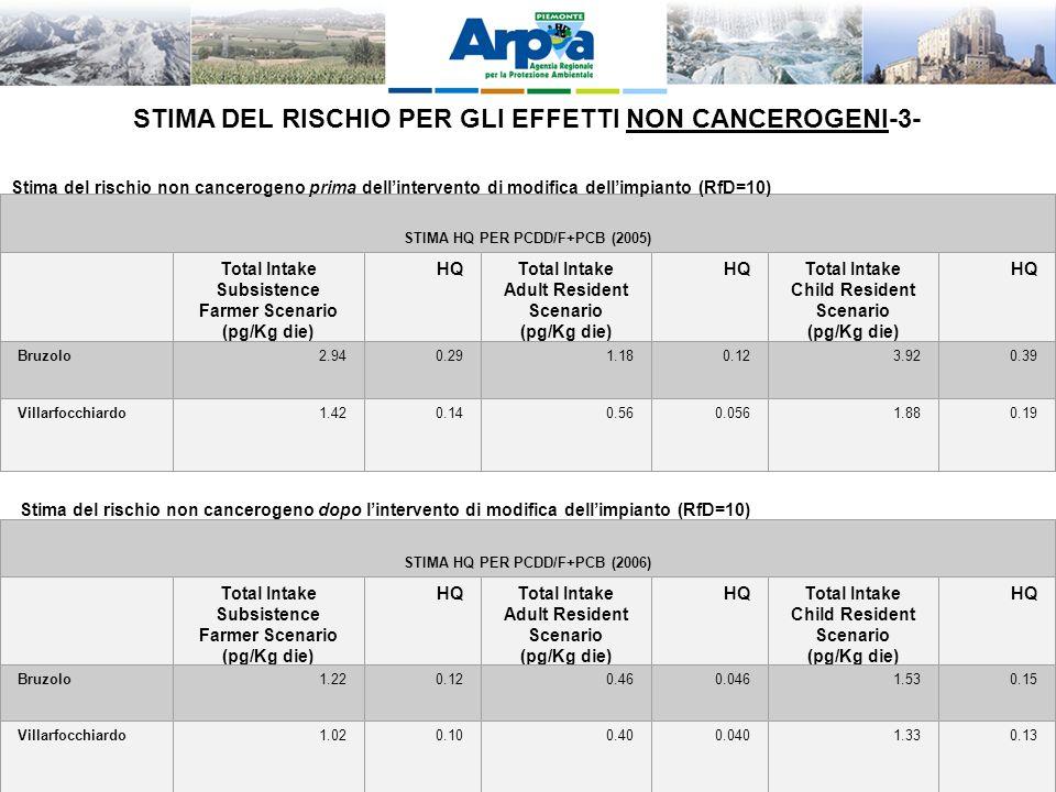LA VIS QUALE OPPORTUNITA DI INTEGRAZIONE TRA AMBIENTE E SALUTE – Palmanova 28-11-2011 STIMA HQ PER PCDD/F+PCB (2005) Total Intake Subsistence Farmer Scenario (pg/Kg die) HQTotal Intake Adult Resident Scenario (pg/Kg die) HQTotal Intake Child Resident Scenario (pg/Kg die) HQ Bruzolo2.940.291.180.123.920.39 Villarfocchiardo1.420.140.560.0561.880.19 Stima del rischio non cancerogeno dopo lintervento di modifica dellimpianto (RfD=10) STIMA HQ PER PCDD/F+PCB (2006) Total Intake Subsistence Farmer Scenario (pg/Kg die) HQTotal Intake Adult Resident Scenario (pg/Kg die) HQTotal Intake Child Resident Scenario (pg/Kg die) HQ Bruzolo1.220.120.460.0461.530.15 Villarfocchiardo1.020.100.400.0401.330.13 Stima del rischio non cancerogeno prima dellintervento di modifica dellimpianto (RfD=10) STIMA DEL RISCHIO PER GLI EFFETTI NON CANCEROGENI-3-