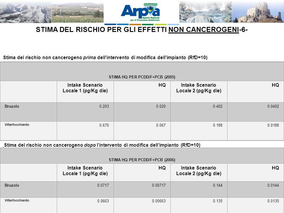 LA VIS QUALE OPPORTUNITA DI INTEGRAZIONE TRA AMBIENTE E SALUTE – Palmanova 28-11-2011 STIMA DEL RISCHIO PER GLI EFFETTI NON CANCEROGENI-6- Stima del rischio non cancerogeno prima dellintervento di modifica dellimpianto (RfD=10) STIMA HQ PER PCDD/F+PCB (2005) Intake Scenario Locale 1 (pg/Kg die) HQIntake Scenario Locale 2 (pg/Kg die) HQ Bruzolo0.2030.0200.4020.0402 Villarfocchiardo 0.6700.0670.1880.0188 Stima del rischio non cancerogeno dopo lintervento di modifica dellimpianto (RfD=10) STIMA HQ PER PCDD/F+PCB (2006) Intake Scenario Locale 1 (pg/Kg die) HQIntake Scenario Locale 2 (pg/Kg die) HQ Bruzolo0.07170.007170.1440.0144 Villarfocchiardo 0.06630.006630.1350.0135