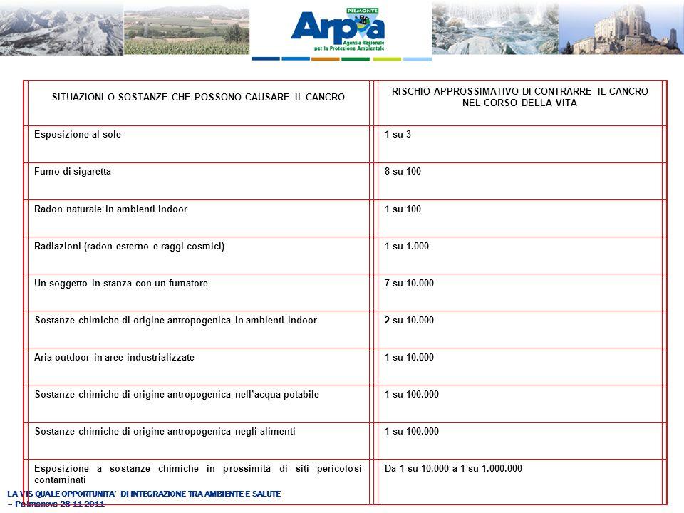 LA VIS QUALE OPPORTUNITA DI INTEGRAZIONE TRA AMBIENTE E SALUTE – Palmanova 28-11-2011 SITUAZIONI O SOSTANZE CHE POSSONO CAUSARE IL CANCRO RISCHIO APPROSSIMATIVO DI CONTRARRE IL CANCRO NEL CORSO DELLA VITA Esposizione al sole1 su 3 Fumo di sigaretta8 su 100 Radon naturale in ambienti indoor1 su 100 Radiazioni (radon esterno e raggi cosmici)1 su 1.000 Un soggetto in stanza con un fumatore7 su 10.000 Sostanze chimiche di origine antropogenica in ambienti indoor2 su 10.000 Aria outdoor in aree industrializzate1 su 10.000 Sostanze chimiche di origine antropogenica nellacqua potabile1 su 100.000 Sostanze chimiche di origine antropogenica negli alimenti1 su 100.000 Esposizione a sostanze chimiche in prossimità di siti pericolosi contaminati Da 1 su 10.000 a 1 su 1.000.000