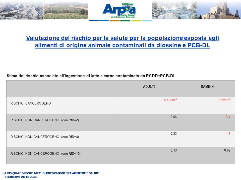 LA VIS QUALE OPPORTUNITA DI INTEGRAZIONE TRA AMBIENTE E SALUTE – Palmanova 28-11-2011 ADULTIBAMBINI RISCHIO CANCEROGENO 8.5 x10 -5 8.8x10 -5 RISCHIO NON CANCEROGENO (con RfD=2) 0.663.4 RISCHIO NON CANCEROGENO (con RfD=4) 0.331.7 RISCHIO NON CANCEROGENO (con RfD=10) 0.130.69 Stima del rischio associato allingestione di latte e carne contaminata da PCDD+PCB-DL Valutazione del rischio per la salute per la popolazione esposta agli alimenti di origine animale contaminati da diossine e PCB-DL