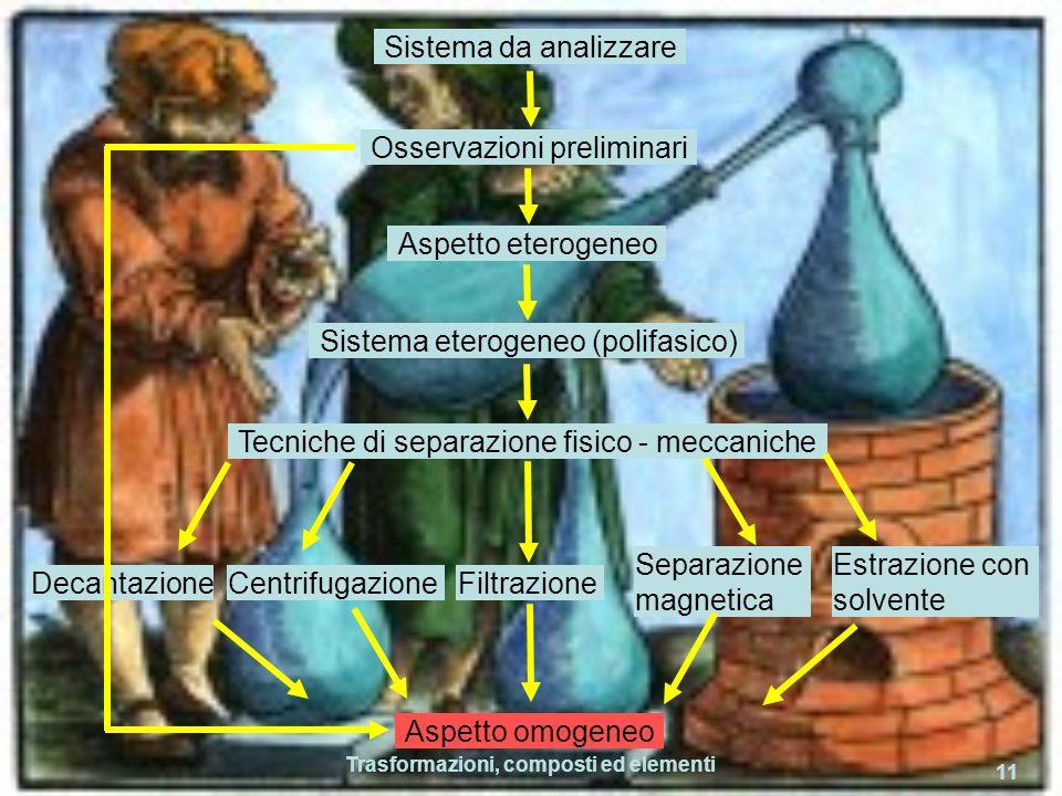 Trasformazioni, composti ed elementi 11 Sistema da analizzare Osservazioni preliminari Aspetto eterogeneo Sistema eterogeneo (polifasico) Tecniche di
