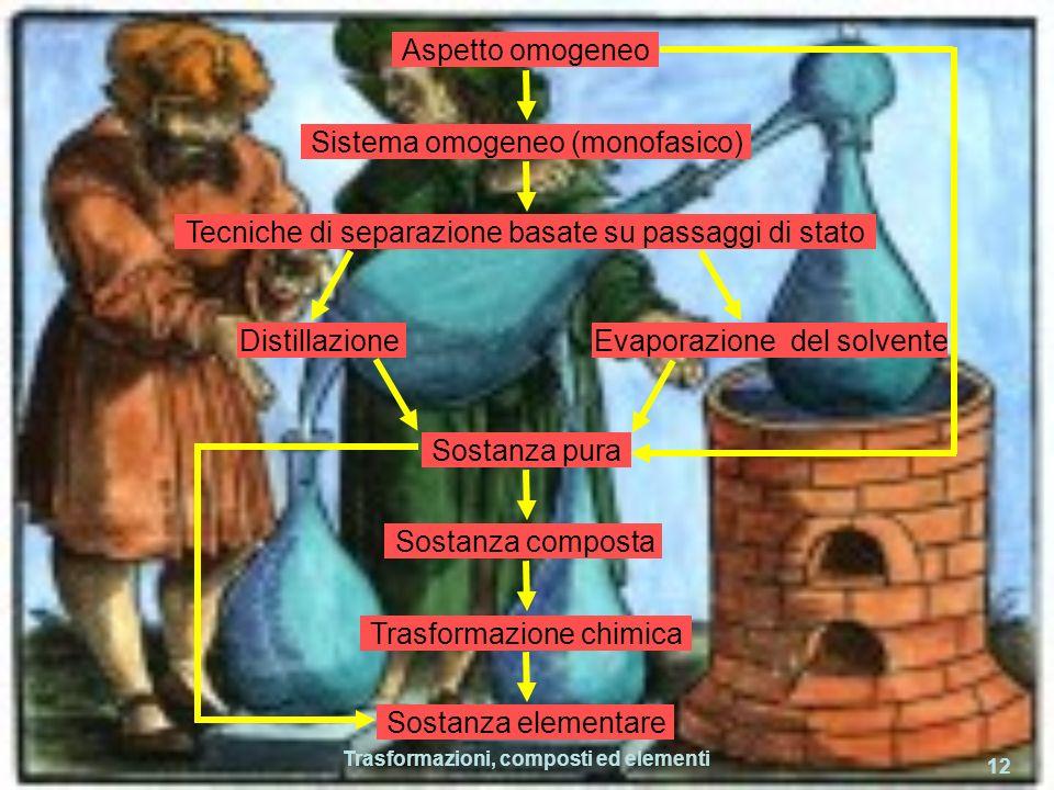 Trasformazioni, composti ed elementi 12 Aspetto omogeneo Sistema omogeneo (monofasico) Tecniche di separazione basate su passaggi di stato Distillazione Evaporazione del solvente Sostanza pura Sostanza composta Trasformazione chimica Sostanza elementare