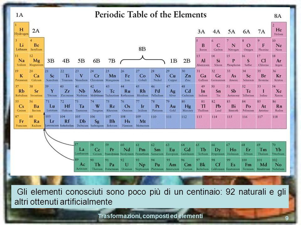 Trasformazioni, composti ed elementi 9 Gli elementi conosciuti sono poco più di un centinaio: 92 naturali e gli altri ottenuti artificialmente
