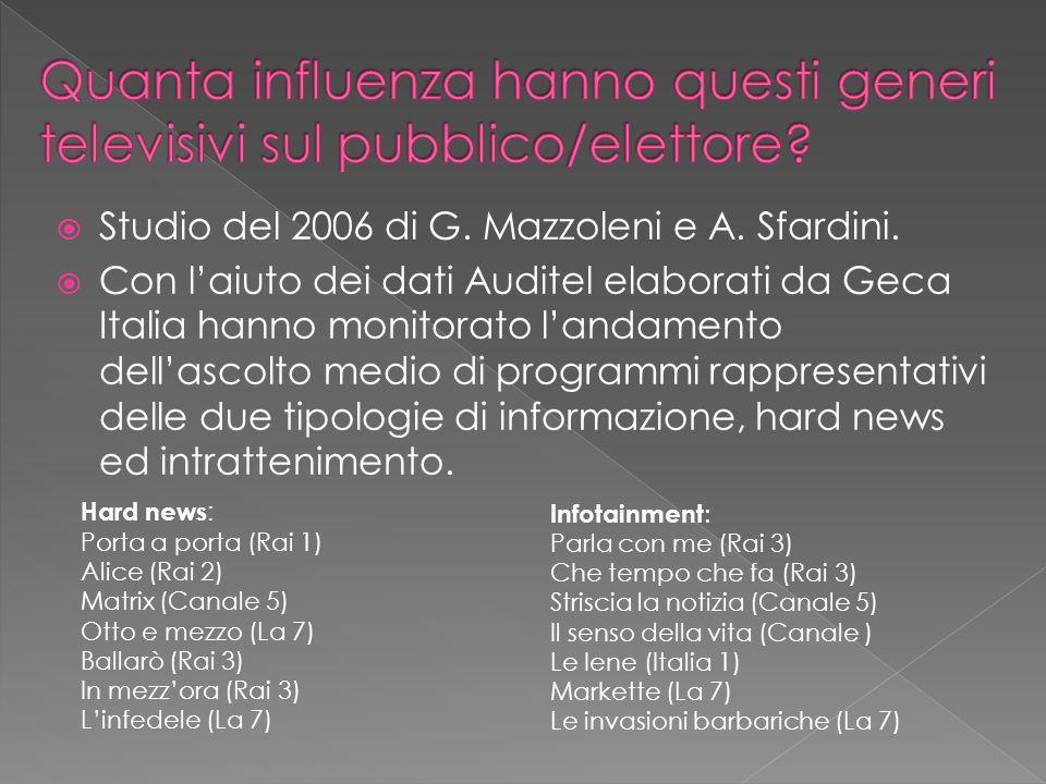 Studio del 2006 di G. Mazzoleni e A. Sfardini. Con laiuto dei dati Auditel elaborati da Geca Italia hanno monitorato landamento dellascolto medio di p