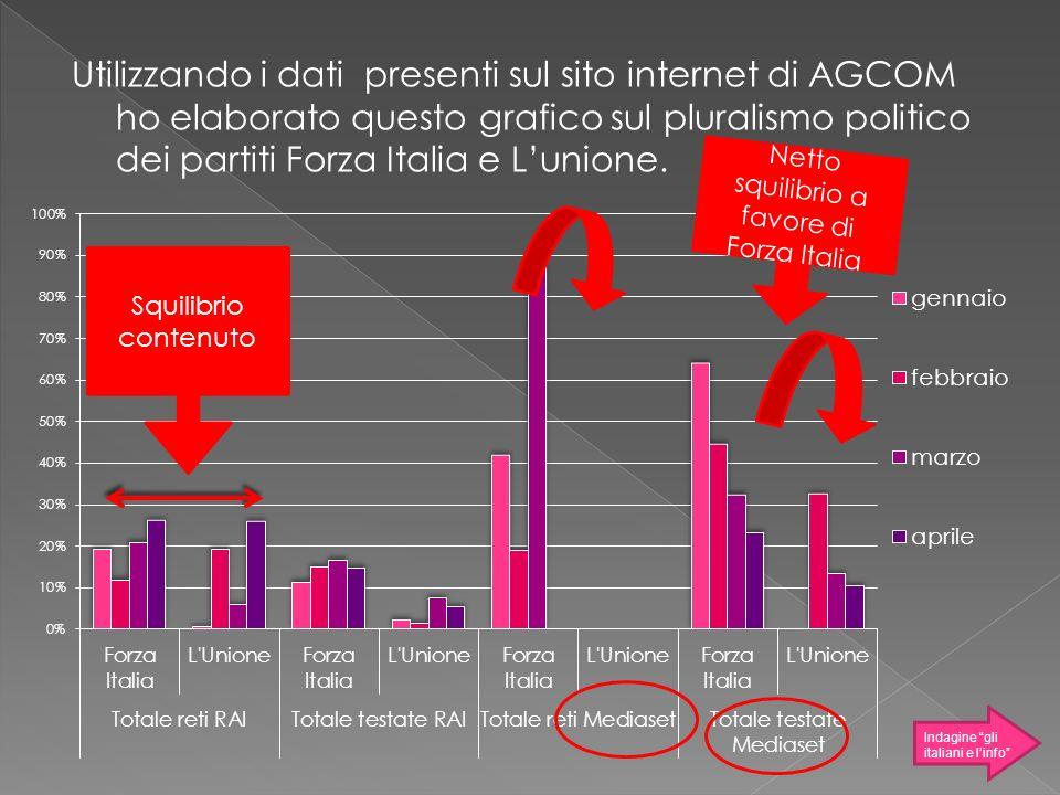 Utilizzando i dati presenti sul sito internet di AGCOM ho elaborato questo grafico sul pluralismo politico dei partiti Forza Italia e Lunione. Indagin