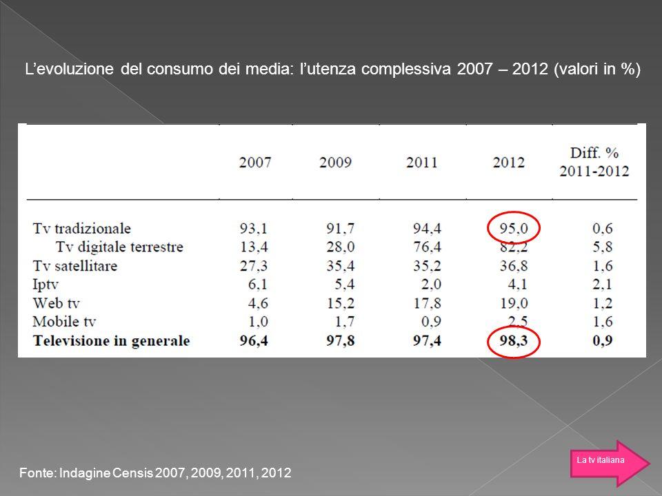 Levoluzione del consumo dei media: lutenza complessiva 2007 – 2012 (valori in %) Fonte: Indagine Censis 2007, 2009, 2011, 2012 La tv italiana