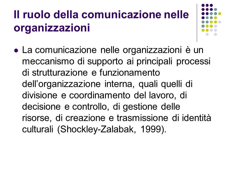 Il ruolo della comunicazione nelle organizzazioni La comunicazione nelle organizzazioni è un meccanismo di supporto ai principali processi di struttur