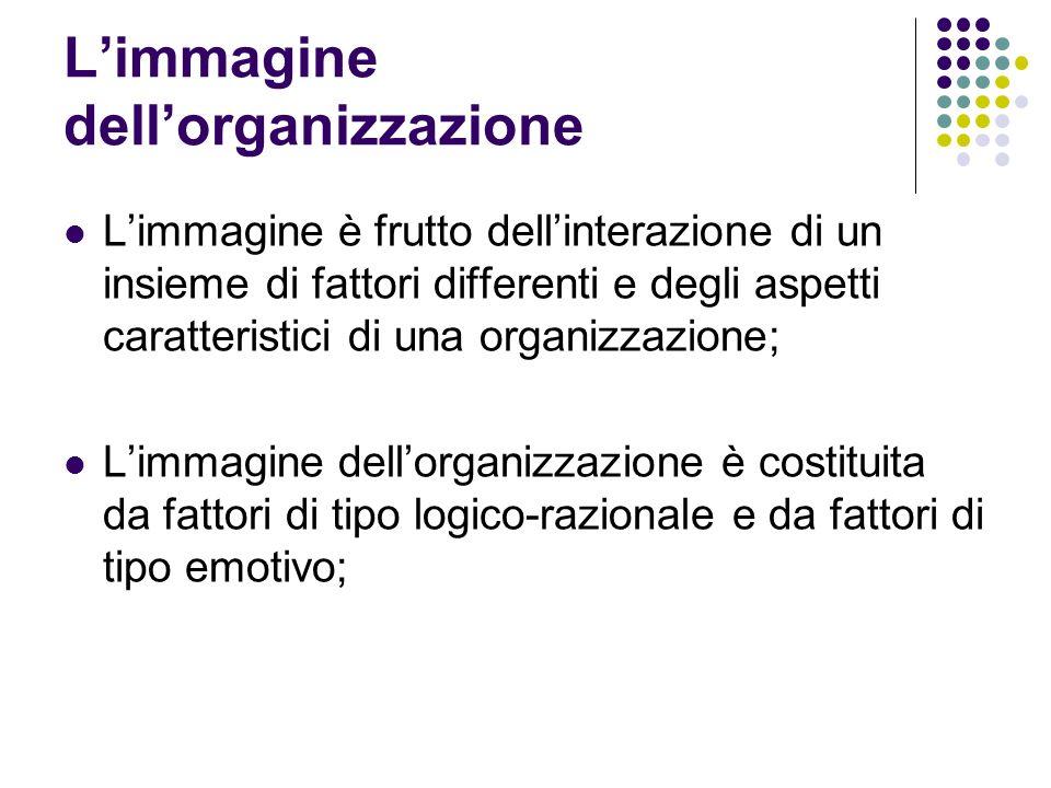 Limmagine dellorganizzazione Limmagine è frutto dellinterazione di un insieme di fattori differenti e degli aspetti caratteristici di una organizzazio