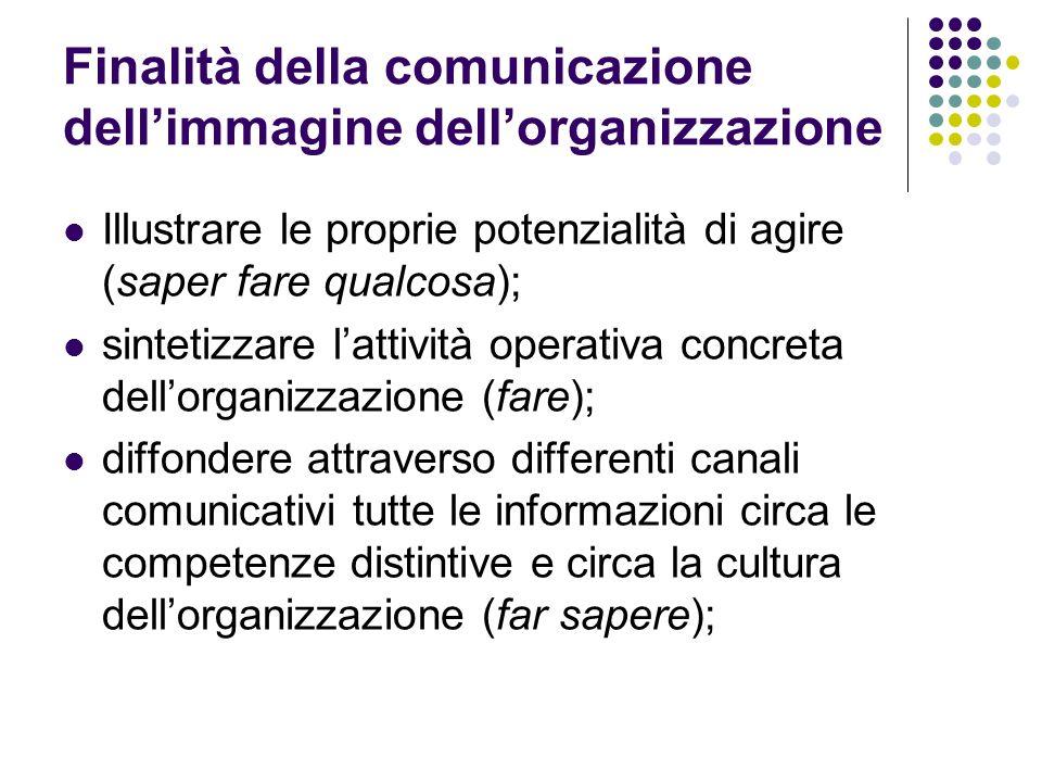 Finalità della comunicazione dellimmagine dellorganizzazione Illustrare le proprie potenzialità di agire (saper fare qualcosa); sintetizzare lattività