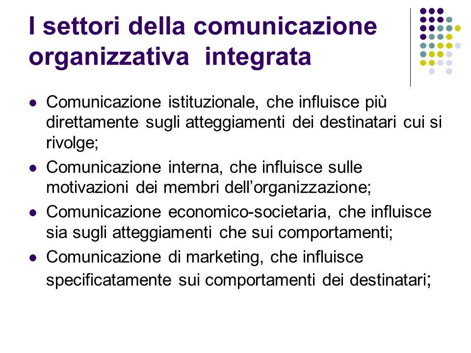 I settori della comunicazione organizzativa integrata Comunicazione istituzionale, che influisce più direttamente sugli atteggiamenti dei destinatari