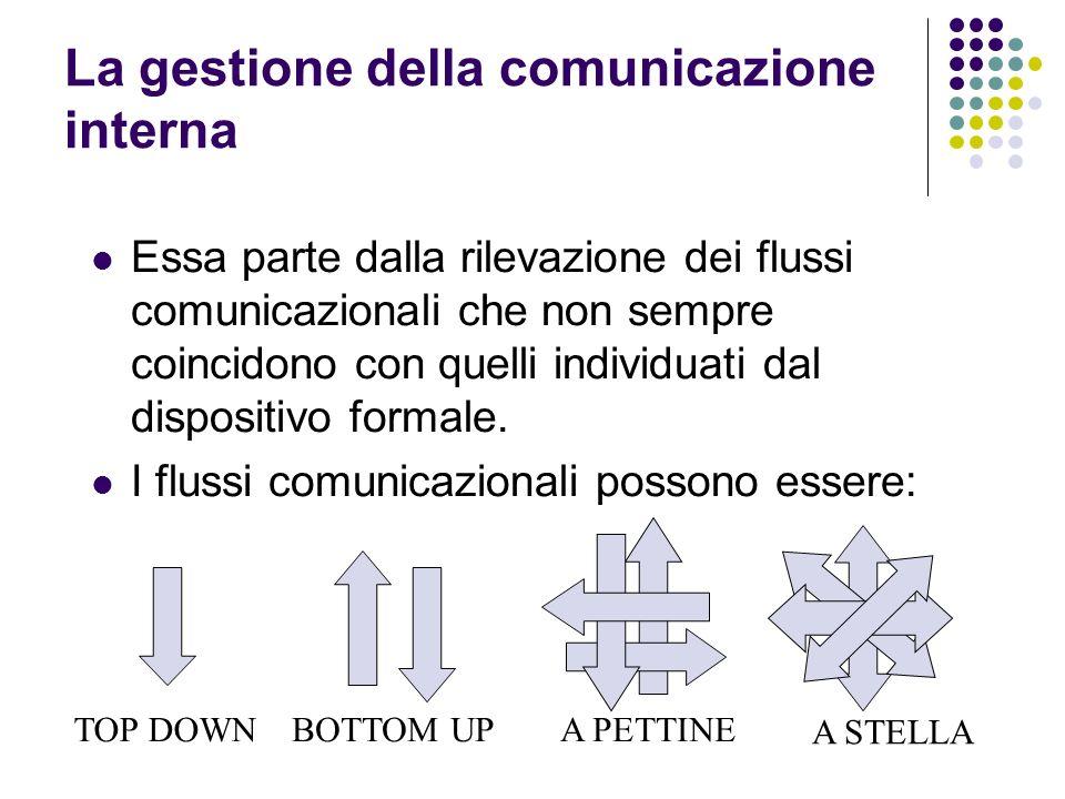 La gestione della comunicazione interna Essa parte dalla rilevazione dei flussi comunicazionali che non sempre coincidono con quelli individuati dal d