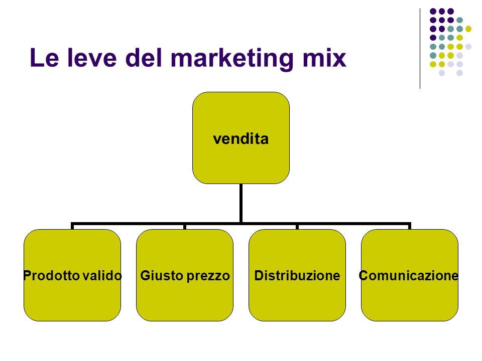 Le leve del marketing mix vendita Prodotto validoGiusto prezzoDistribuzioneComunicazione