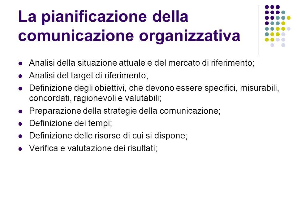 La pianificazione della comunicazione organizzativa Analisi della situazione attuale e del mercato di riferimento; Analisi del target di riferimento;