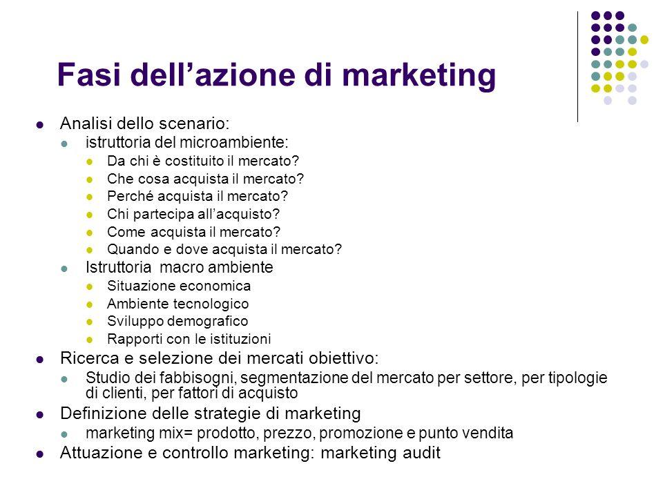 Fasi dellazione di marketing Analisi dello scenario: istruttoria del microambiente: Da chi è costituito il mercato? Che cosa acquista il mercato? Perc