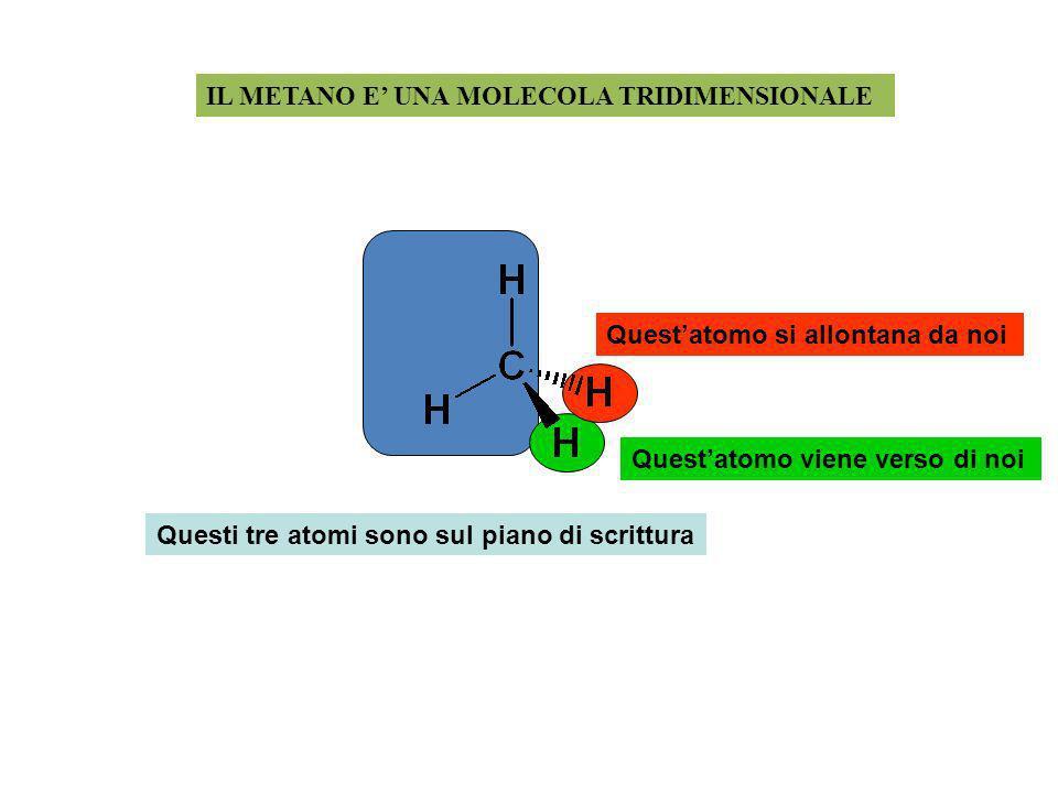 IL METANO E UNA MOLECOLA TRIDIMENSIONALE Questi tre atomi sono sul piano di scrittura Questatomo viene verso di noi Questatomo si allontana da noi