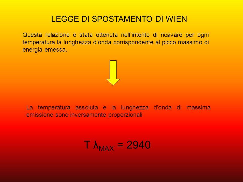Spettro della radiazione solare Il grafico dove ad ogni lunghezza donda corrisponde una specifica quantità di energia per unità di tempo e per unità di superficie si chiama spettro di emissione.