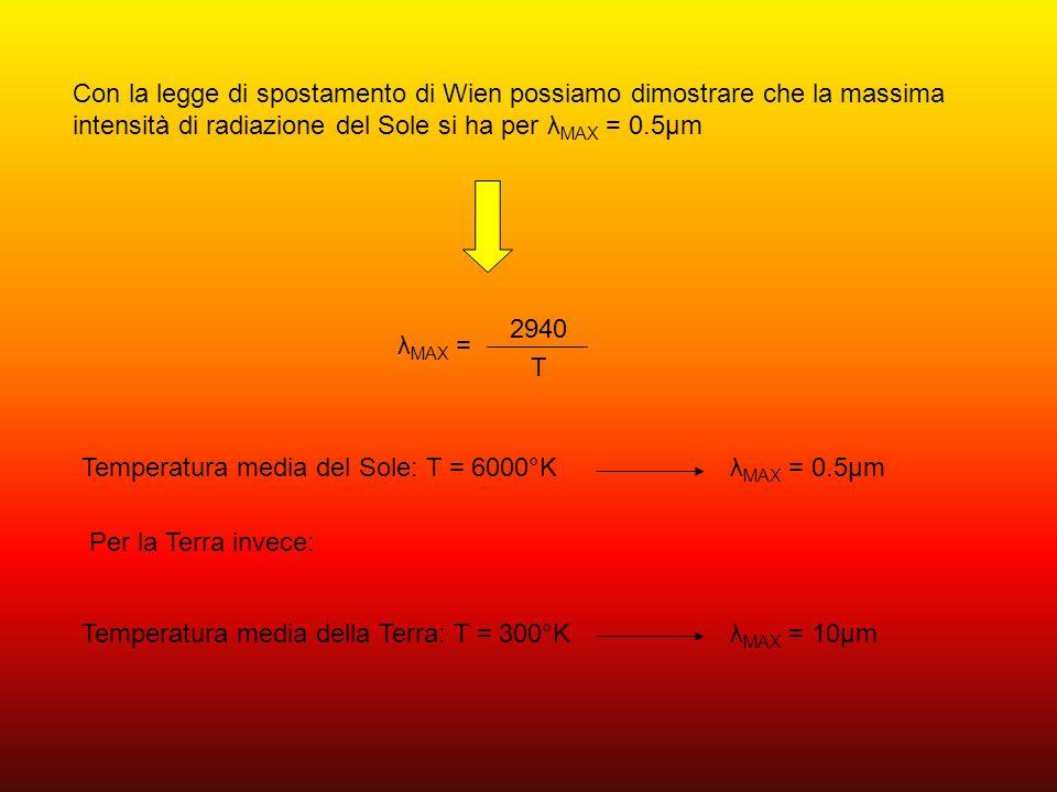 CONFRONTO TRA LA RADIAZIONE EMESSA DAL SOLE E DALLA TERRA In meteorologia si dice che: Il Sole emette onde corte mentre la Terra emette onde lunghe.