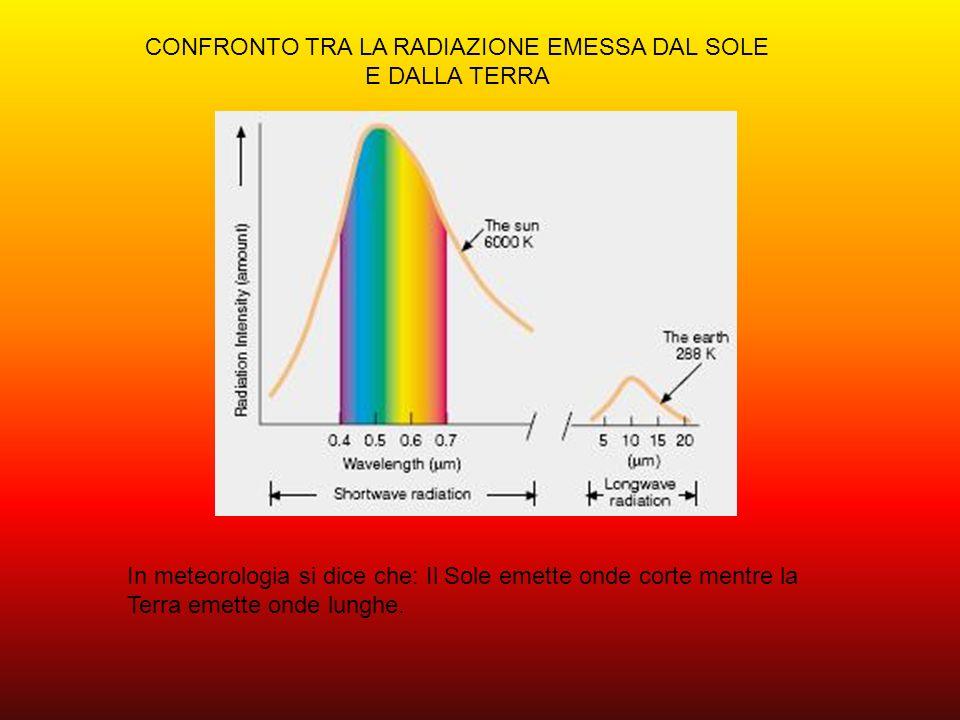 PROPAGAZIONE ED ASSORBIMENTO DELLA RADIAZIONE Lenergia totale incidente perpendicolarmente a una superficie di area unitaria viene detta costante solare (E 0 ).Il suo valore medio è 1365 W al metro quadro.
