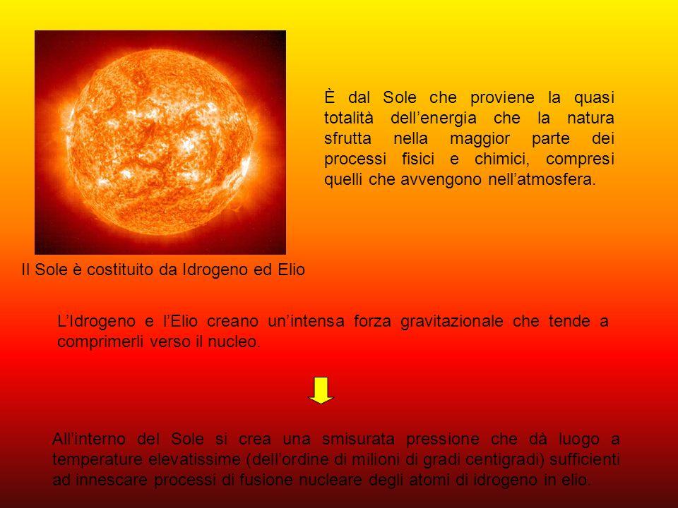 Dalla trasformazione dellidrogeno in elio si sprigiona una grandissima quantità di energia che, sottoforma di onda elettromagnetica, lascia la superficie esterna del Sole viene irradiata in tutte le direzioni ed incomincia il suo viaggio nello spazio.