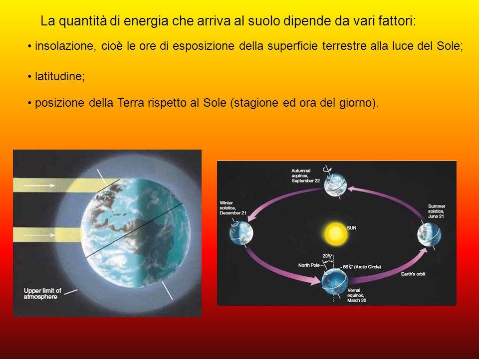 LEGGE DI LAMBERT: la quantità di energia che arriva sulla superficie terrestre dipende dal coseno dellangolo di incidenza dei raggi solari con la verticale (distanza zenitale): I = I 0 cos z