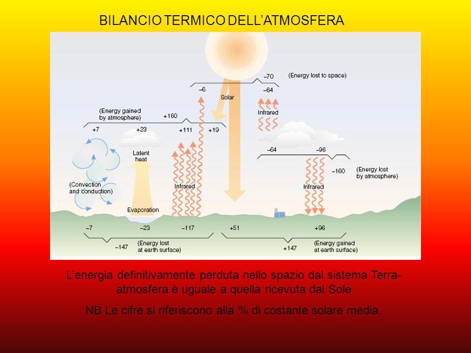 BILANCIO TERMICO DELLATMOSFERA Lenergia definitivamente perduta nello spazio dal sistema Terra- atmosfera è uguale a quella ricevuta dal Sole NB Le ci