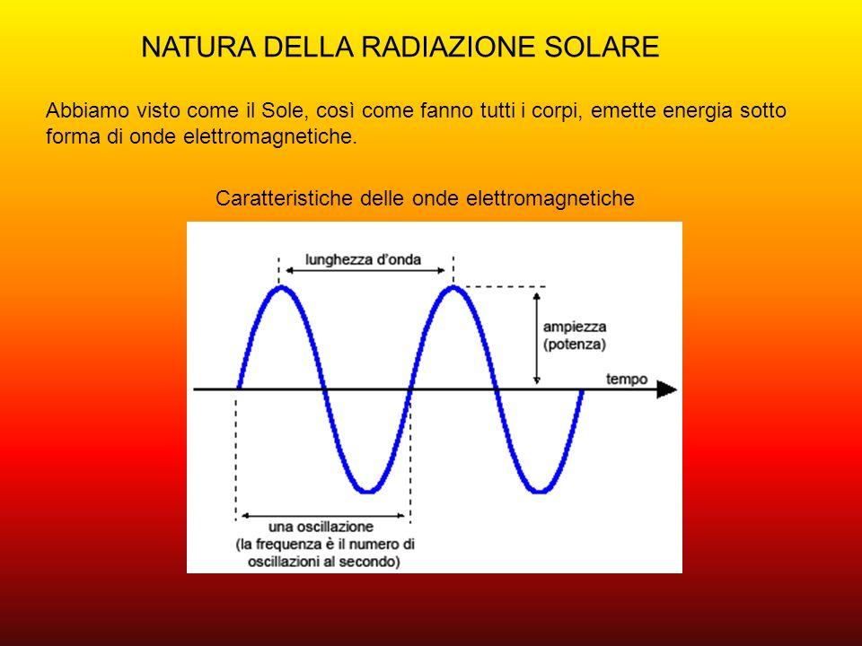 CONFRONTO TRA LUNGHEZZE DONDA DIFFERENTI In figura, andando dal basso verso lalto la frequenza aumenta e la lunghezza donda diminuisce