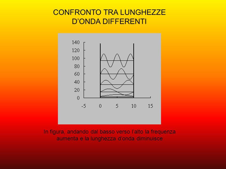 Lemissione dellenergia avviene per quantità elementari finite dette quanti o fotoni.