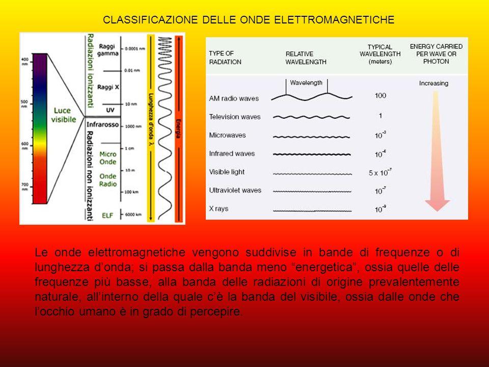 UTILIZZO DELLE ONDE ELETTROMAGNETICHE In base alla lunghezza donda, e quindi alla frequenza, le onde elettromagnetiche possono avere diversi utilizzi, ad esempio le onde con frequenze più basse vengono utilizzate per le comunicazioni radio- televisive, nei radar etc…