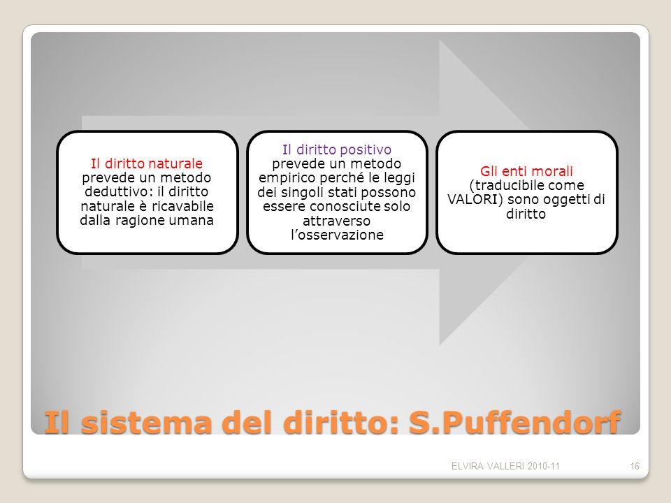 Il sistema del diritto: S.Puffendorf Il diritto naturale prevede un metodo deduttivo: il diritto naturale è ricavabile dalla ragione umana Il diritto