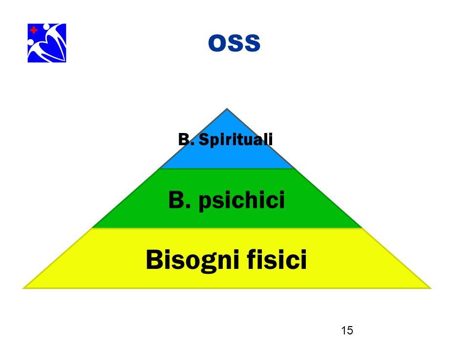 15 OSS B. Spirituali B. psichici Bisogni fisici