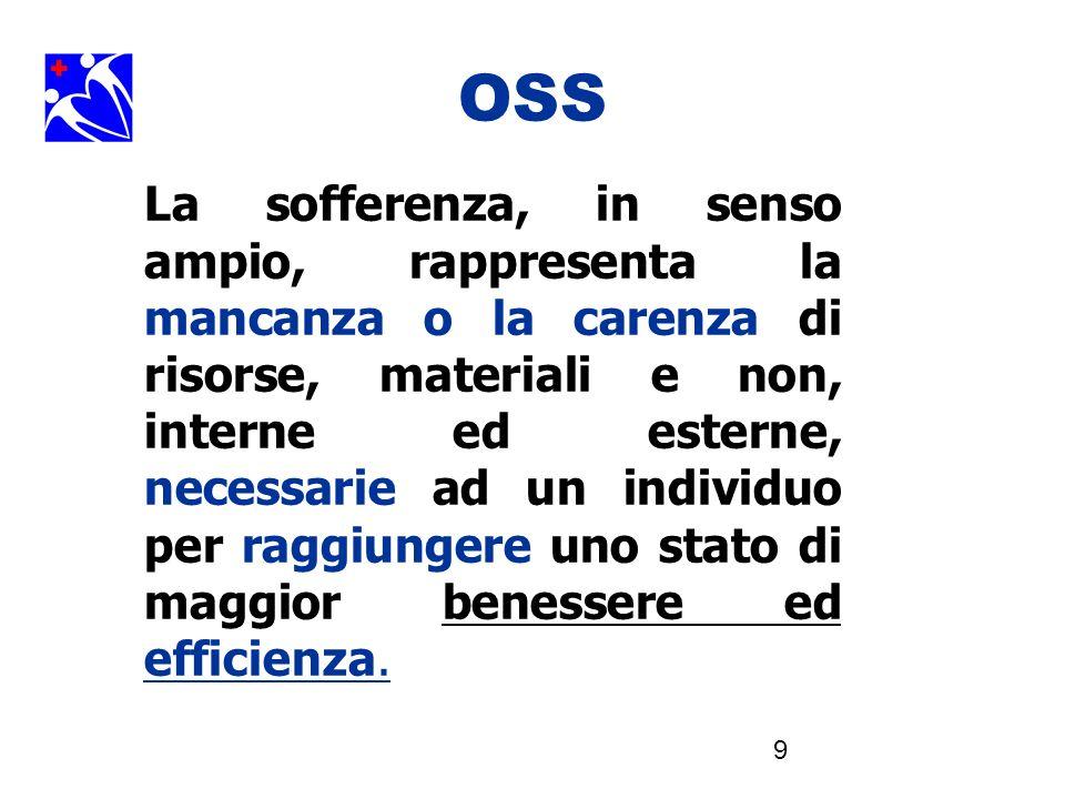 9 OSS La sofferenza, in senso ampio, rappresenta la mancanza o la carenza di risorse, materiali e non, interne ed esterne, necessarie ad un individuo