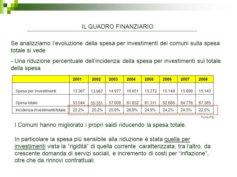 2001 2002 2003 2004 2005 2006 2007 2008 Spesa per investimenti 13.367 13.967 14.977 16.651 15.272 15.149 15.898 15.140 Spesa totale 53.044 55.351 57.9