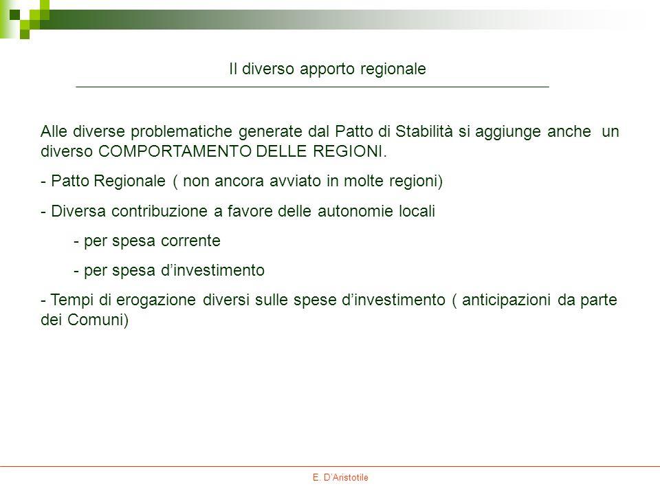 Il diverso apporto regionale Alle diverse problematiche generate dal Patto di Stabilità si aggiunge anche un diverso COMPORTAMENTO DELLE REGIONI. - Pa