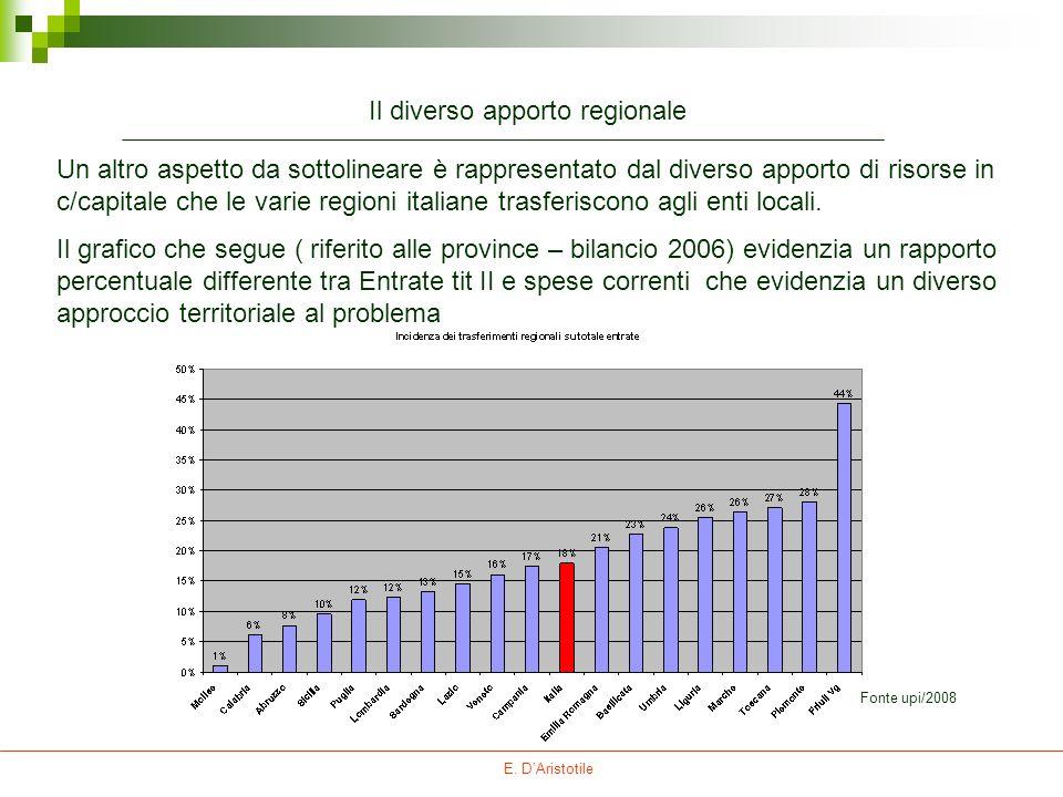 E. DAristotile Un altro aspetto da sottolineare è rappresentato dal diverso apporto di risorse in c/capitale che le varie regioni italiane trasferisco