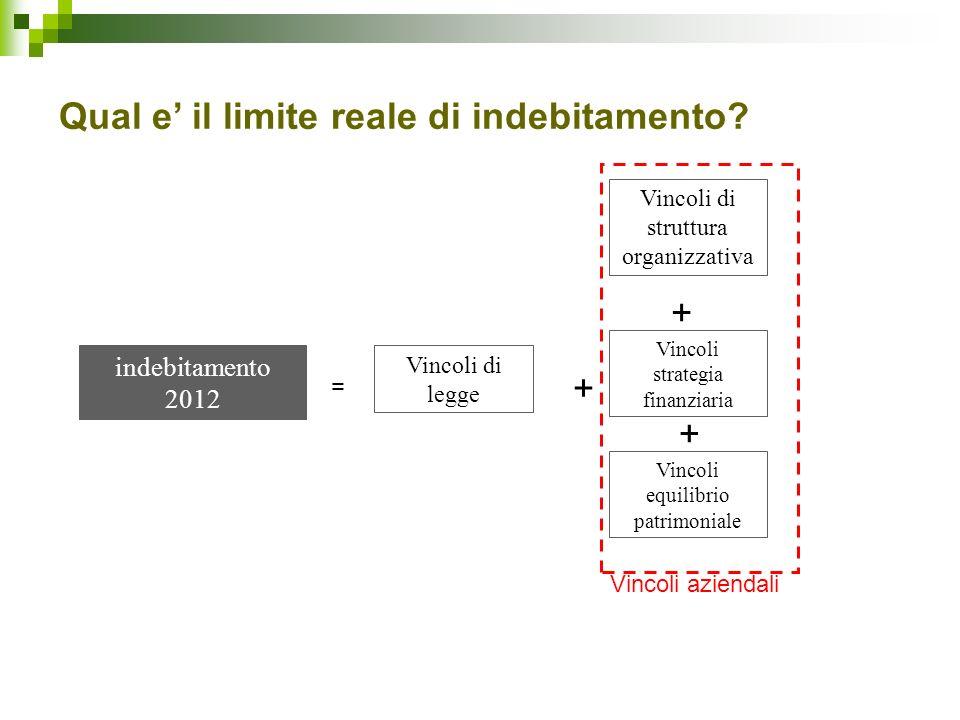indebitamento 2012 Vincoli di legge Vincoli strategia finanziaria Vincoli equilibrio patrimoniale Vincoli di struttura organizzativa = + + + Vincoli a