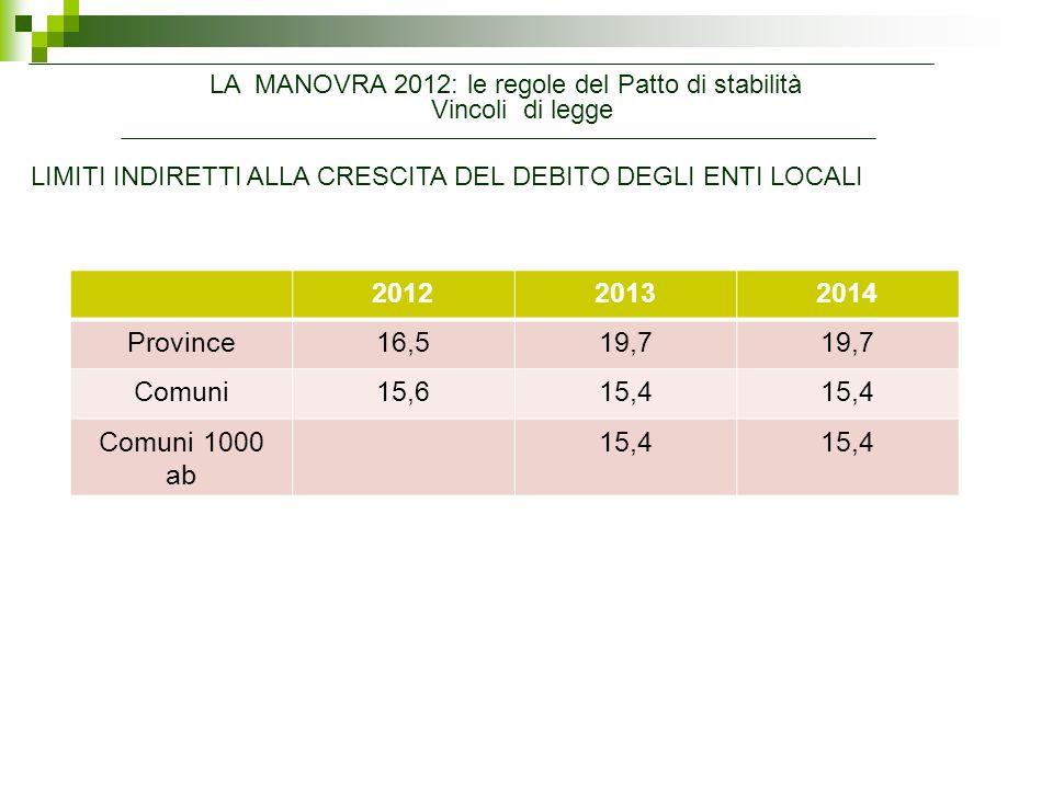 LIMITI INDIRETTI ALLA CRESCITA DEL DEBITO DEGLI ENTI LOCALI Vincoli di legge LA MANOVRA 2012: le regole del Patto di stabilità 201220132014 Province16